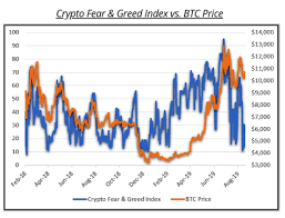 Crypto Fear And Greed Index Cryptocurrency In The News