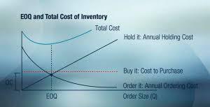 Управление запасами торговой фирмы методы стратегии и оценка  Логистика управление запасами расширенные возможности модели eoq