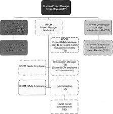 Chevron Organization Chart Colbro Co