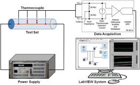 schematic diagram of a straight wire system a data acquisition schematic diagram of a straight wire system a data acquisition setup to measure the temperatures