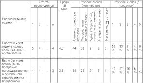 Мотивация персонала предприятия на примере ООО УниверсалОптТорг  Далее составляются графики и диаграммы для более наглядного представления полученной информации