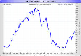 London Property Prices Chart The Charts You Love To Hate Uk House Prices In Gold