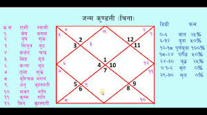 Learn To Read Kundli Chart