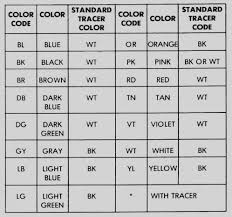 wiring diagrams color code on automotive wiring color codes english automobile wiring colour codes wiring diagram ame automobile wiring colour codes wiring diagram local automobile electrical