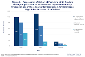 college is not enough the unavoidable limits of the only about one in five black high school graduates and about 13 percent of the black ninth grade cohort had earned a post secondary credential in six