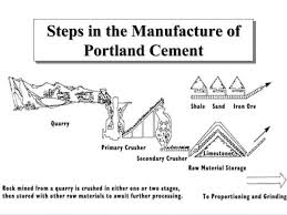 Cement Production Flow Chart Best Of Cement Manufacturing