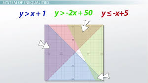 set notation compound inequalities and systems of inequalities lesson transcript study com