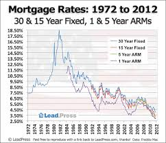 7 1 Arm Mortgage Rates Chart Leadpress Mortgage Rate Charts A History Of Us Mortgage