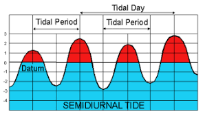 Panama City Beach Tide Chart Tide Times Charts And Tables