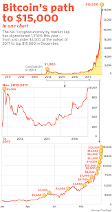 Check the bitcoin technical analysis and forecasts. Here S What Bitcoin S Monster 2017 Gain Looks Like In One Humongous Chart Marketwatch