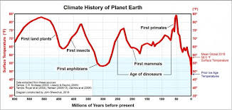 Earth Temperature History Chart Can You Feel The Chill Villages News Com