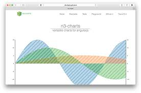 Free Javascript Chart Library 24 Javascript Libraries For Creating Beautiful Charts All