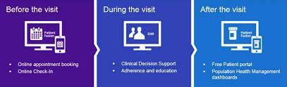 Patient Portal Personal Health Records Phr Practice Fusion