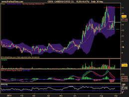 Ac Investor Blog 08 01 2011 09 01 2011