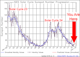 Sunspot Cycles Butterfly Diagrams Plasma Conveyor Belts