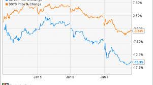 Why Organovo Holdings Inc Is Down Big Today Nasdaq