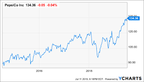 Gatorade Stock Chart Pepsico Solid Hold For This Dividend Aristocrat With Good