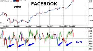 Indicator Toolbox Chartmill Value Indicator Fx Traders
