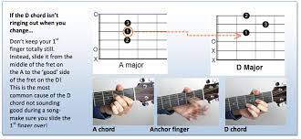 The more full electric guitar version is covered by guitar tricks in their video lesson. Play 10 Songs With E A D Chords Introduction Andy Guitar
