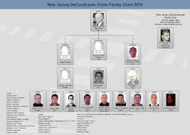 Genovese Crime Family Chart 2015 Whats Happening With The Decavalcante Family Gangsterbb