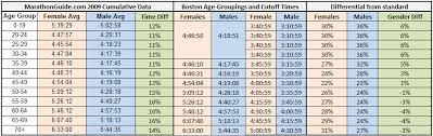 Average 5k Time By Age Chart 5 Reasons Why The Boston Marathon Sold Out In 8 Hours Dc