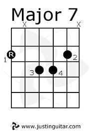 Major 7 Chords Guitar Chart Basic Jazz Chords Justinguitar Com