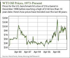 These 3 Charts Put The Crude Oil Price History In Perspective