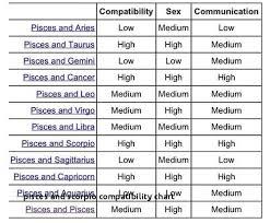 Scorpio Compatibility With Pisces Leo Zodiac Friendship