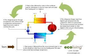 goodman package heat pump wiring diagram images geothermal heat pump wiring diagram wiring diagram schematic