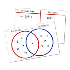 Write On And Wipe Off Venn Diagramand T Chart Desk Mats Enough Double Sided Write Wipe Mats For The Whole Classroom