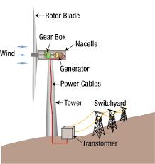 wind energy diagram wiring diagram site file wind turbine diagram svg mechanical energy diagram file wind turbine diagram svg