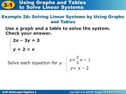example 2a solving linear systems by using graphs and tables