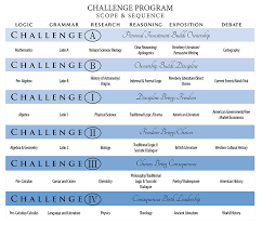 Challenge B Classical Conversations