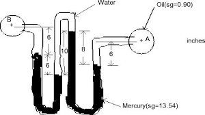 differential manometer. for the compound differential manometer,calculate manometer