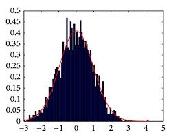 Rayleigh Noise Image Volume Wavelet Coefficients Blue Bar