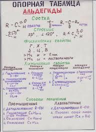января Химия Четвёртый год изучения  Химические свойства альдегидов