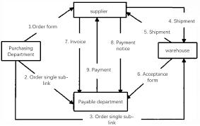 Enterprise Chart Enterprise Original Accounts Payable Flow Chart Download