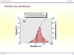 Particle Size Distribution Yupar Magdalene Project Org