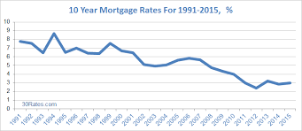 Mortgage Rate Chart Last 10 Years 10 Year Mortgage Rates 30 Rates