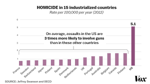 Video Games And Violent Crime Trump Is Wrong About Mass