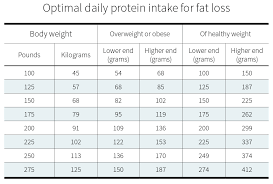 Protein Chart According To Body Weight How Much Protein Do You Need Per Day Examine Com