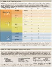 Rigby Reading Levels Conversion Chart