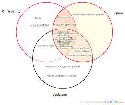 Islam Christianity Judaism Venn Diagram Similarities Between Christianity And Judaism Venn Diagram A