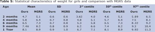 6 Month Old Weight Chart Growth Parameters Of Sri Lankan Children During Infancy A