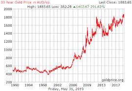 Iraqi Dinar To Dollar Chart 30 Year Gold Price History