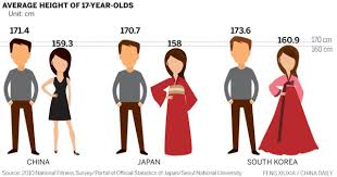 Height Difference Chart Chinese Teenagers Not So Short After All News China