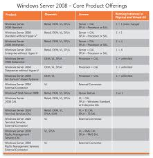 Windows Server 2008 Basic Knowledge Softwarestore