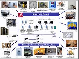 sony security camera wiring diagram images together security camera systems further whelen siren wiring