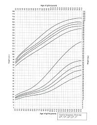 Infant Growth Calculator Online Charts Collection