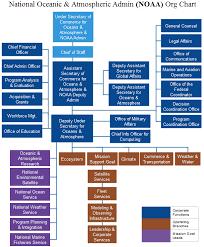 Noaa Org Chart Noaa Org Chart